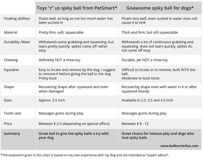 Spiky ball for dogs - comparison chart
